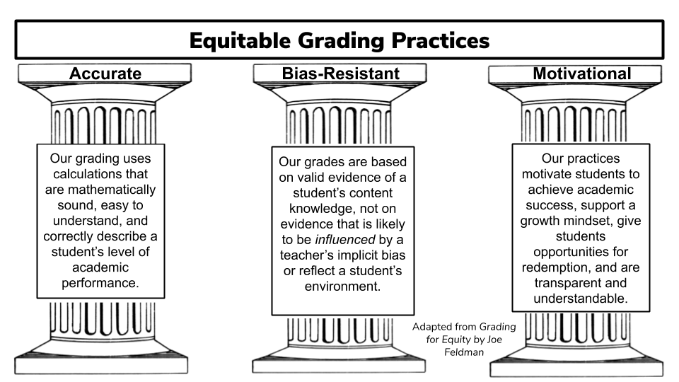 Equitable Grading Practices Image